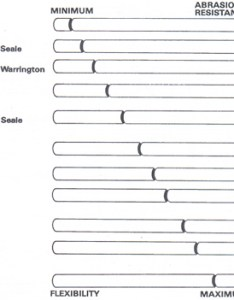 Useful chart for wire rope selection also liftech rh liftechniques
