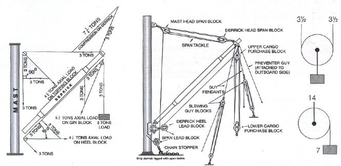 Rope Hoist Pulley System. Diagrams. AutosMoviles.Com