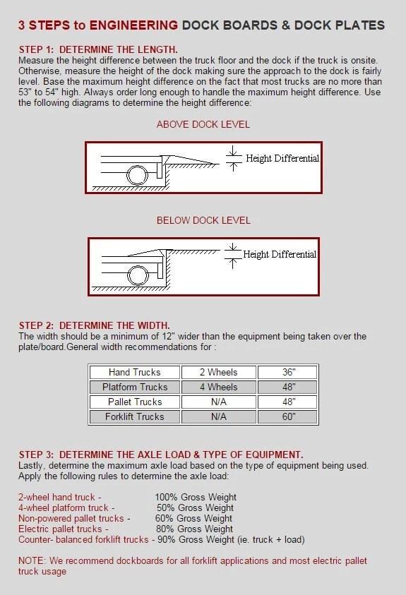 Rampmaster aluminum dockplates