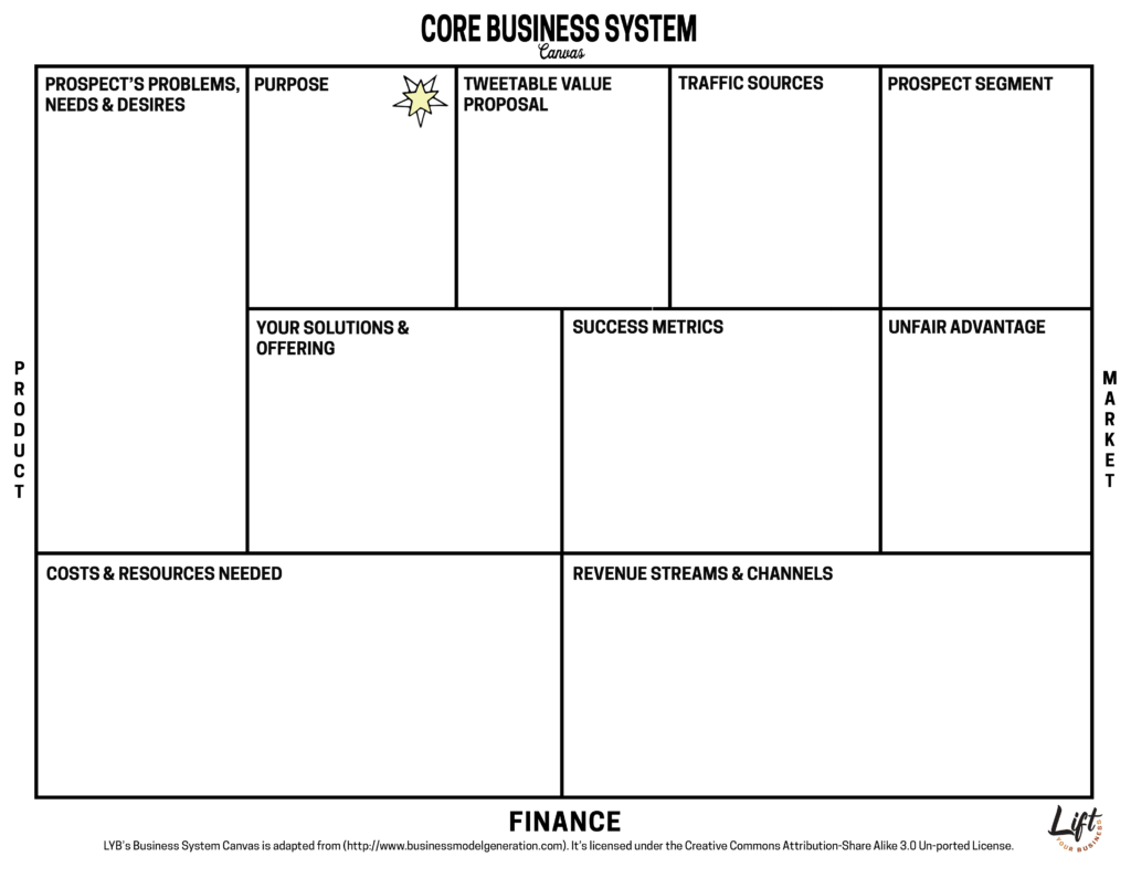 Business Model Canvas Build Your Business Growth Plan