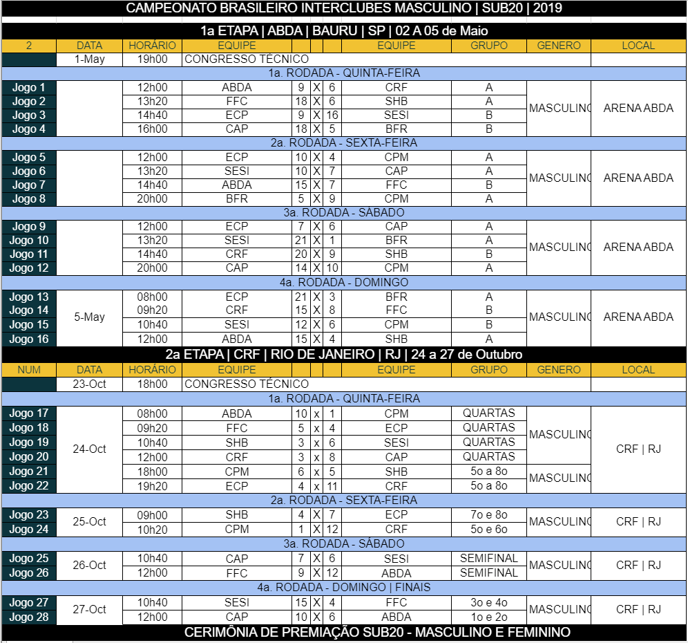 Campeonato Brasileiro Interclubes Sub 20 Masculino – 2019