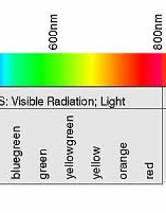 Wavelength ranges also the range of optical radiation rh light measurement