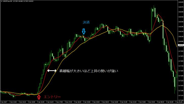 FX トレード 始める 移動平均線 SMA EMA 戦略 デッドクロス ゴールデンクロス
