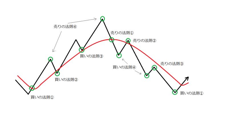 FX 戦略 移動平均線 グランビル 法則 エリオット 波動