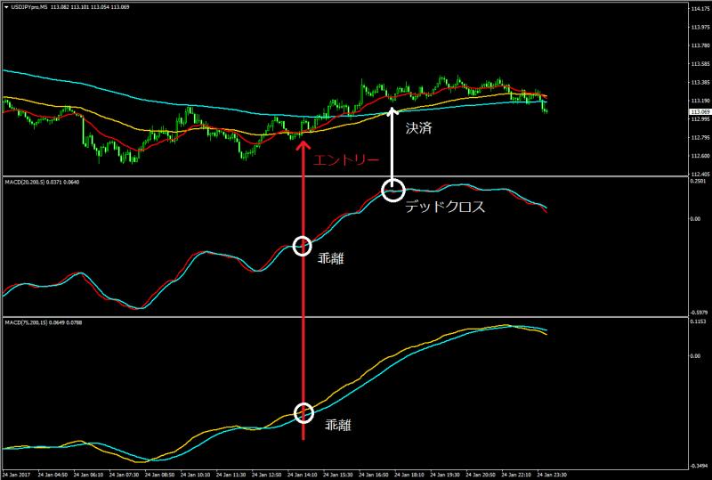 FX MACD 移動平均線 これ始 始める