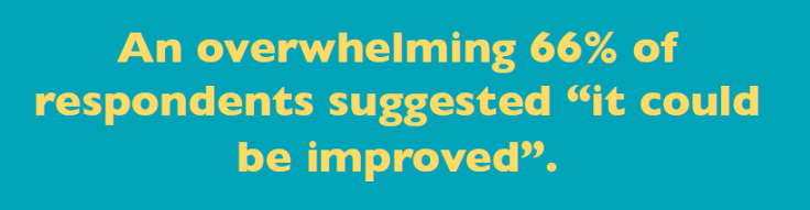 "An overwhelming 66% of respondents suggested learning transfer ""could be improved"""