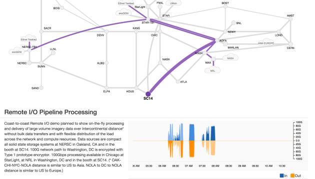 Visit the My Esnet Portal at https://my.es.net/demos/sc14#/nrl to view real-time network traffic on ESnet.