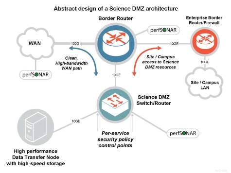 Science DMZ schematic