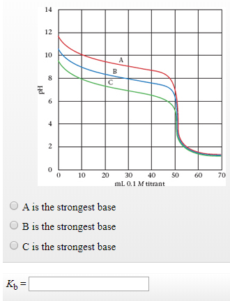 Consider these titration curves in which three weak bases