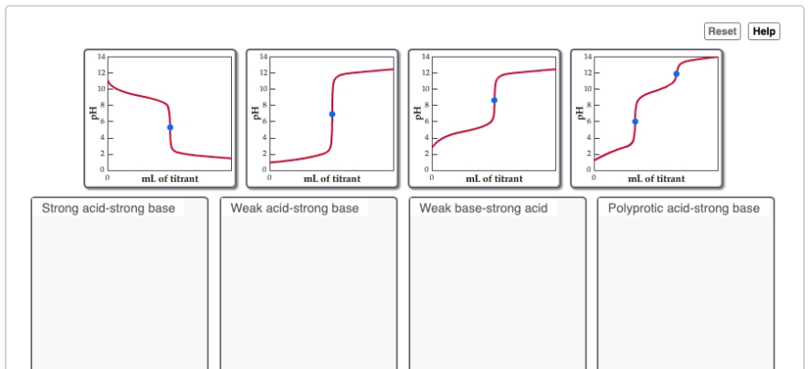 Identify each type of titration curve. Note that the