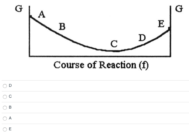 Which letter, on the graph of G vs. f (course of the