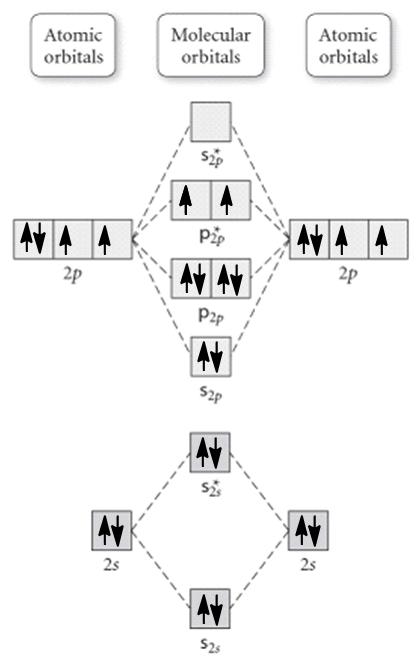Molecular Orbital Diagram For B2 : molecular, orbital, diagram, Molecular, Orbital, Diagram, Shown, To..., Clutch