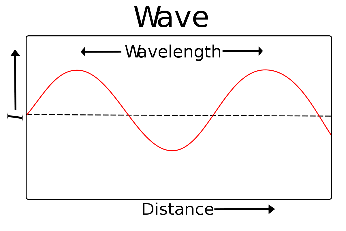 Consider The Following Waves Representing