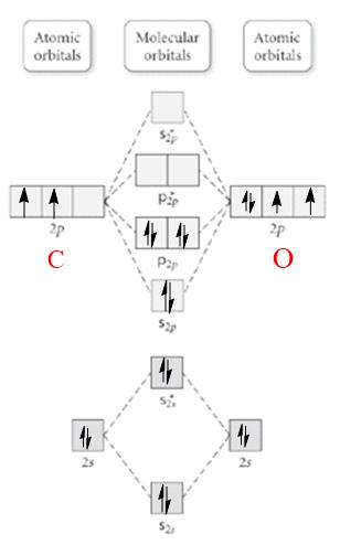 Orbital Diagram Carbon : orbital, diagram, carbon, Energy, Diagram, Clutch