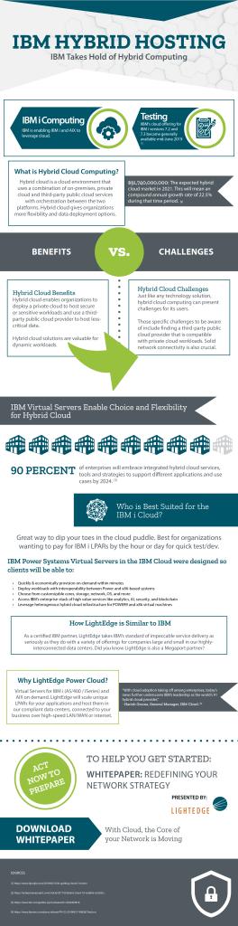 IBM Hybrid Hosting Infographic
