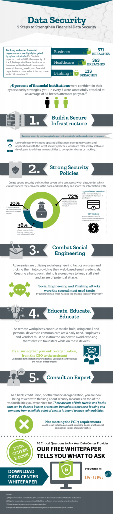 Steps to Strengthen Financial Data Security Infographic