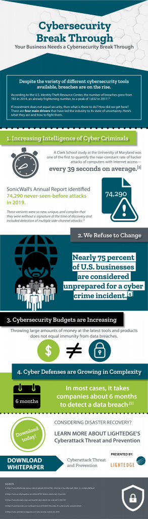 Cybersecurity Break Through Infographic