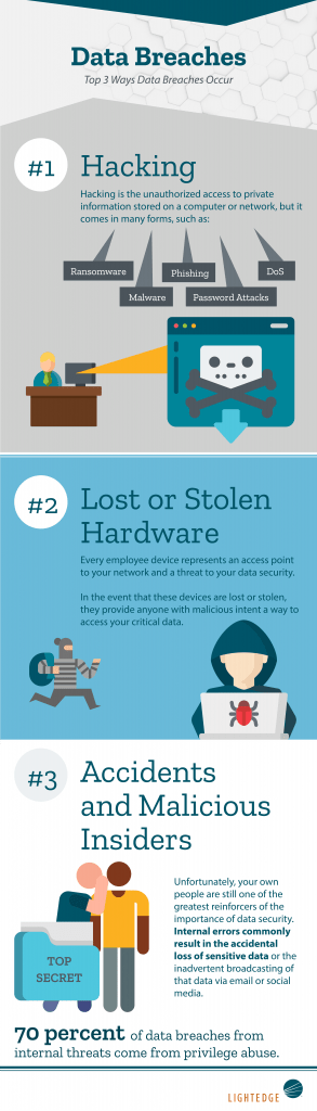Data Breaches: Top 3 Ways Data Breaches Occur Infographic