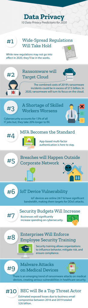 10 Data Privacy Predictions for 2020 infographic