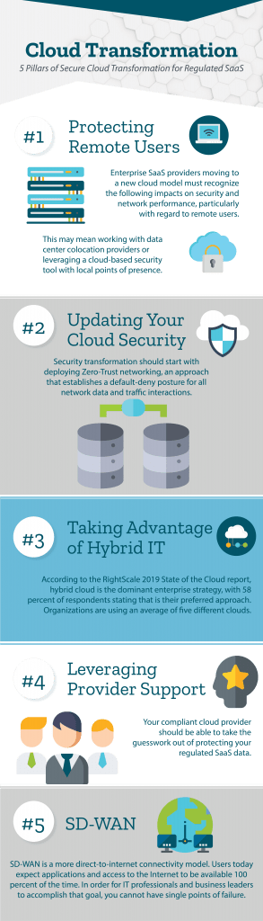 SaaS Cloud Transformation Infographic