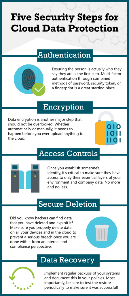 Five Security Steps for Cloud Data Protection Infographic