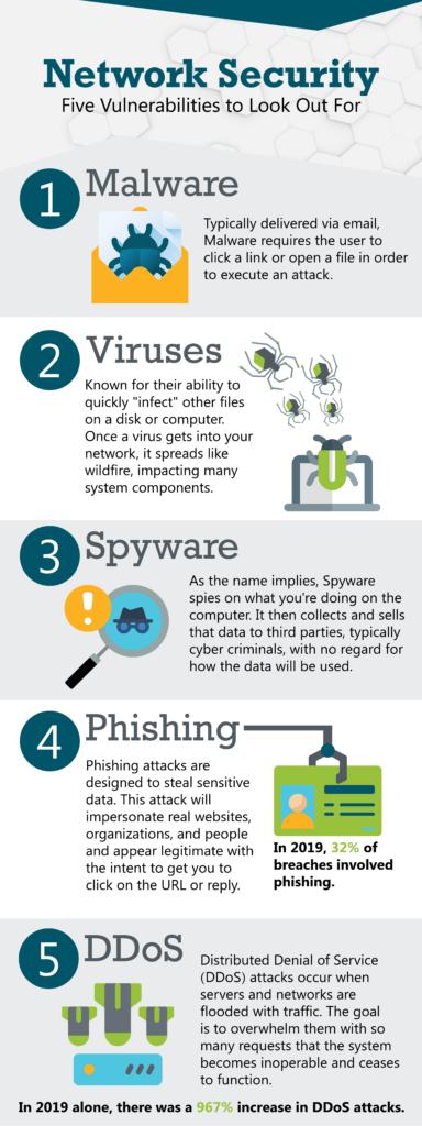 Network Security Vulnerabilities Infographic