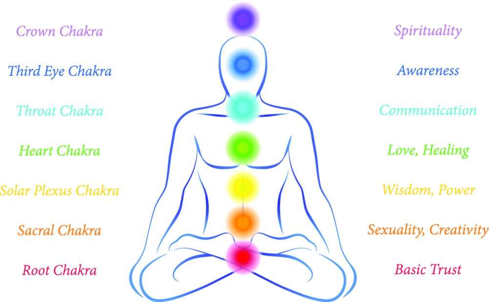 medium resolution of in this 7 week kundalini yoga series we will explore the physical spiritual and emotional aspects of each chakra every class will include a brief