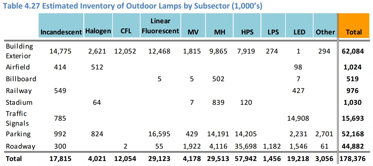 Mobile Light Pollution - FIG. 2A - DOE Table 4.27