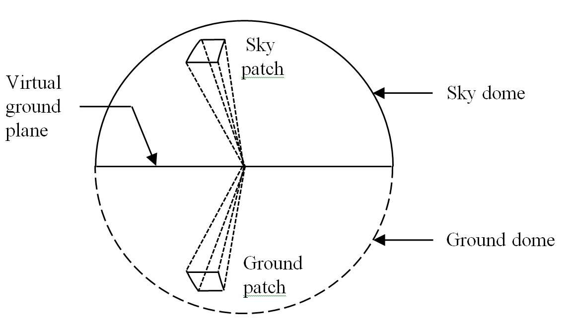FIG. 11 – Sky dome and inverted ground dome.