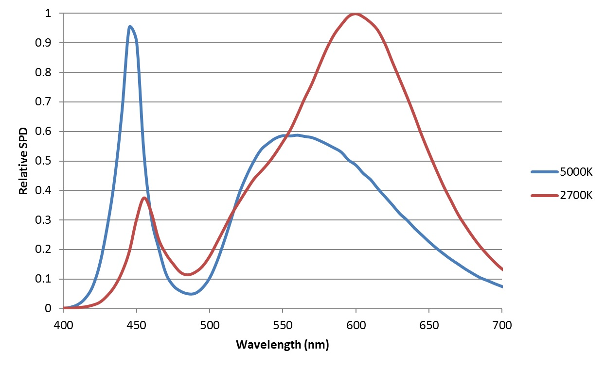FIG. 1 – White light LED spectral power distributions.