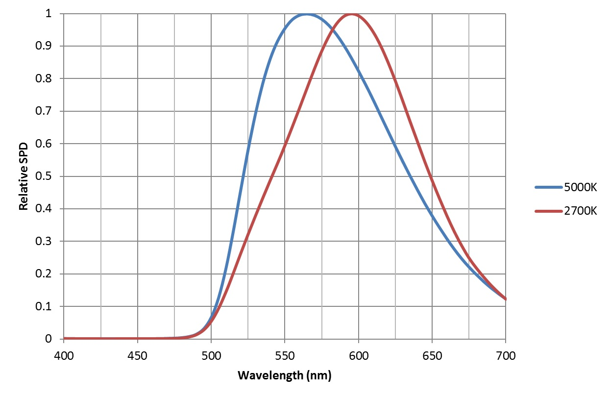 FIG. 2 – Filtered white light LED spectral power distributions.