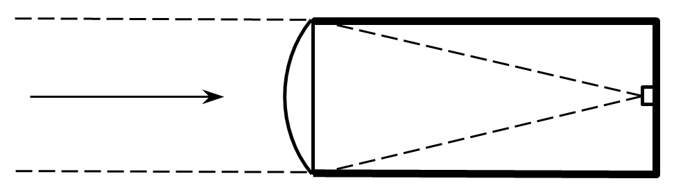 FIG. 4 – Luminance meter