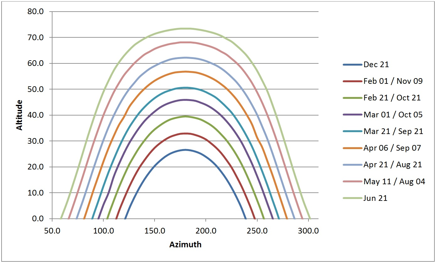 Figure 6 – LICASO representative direct solar positions.