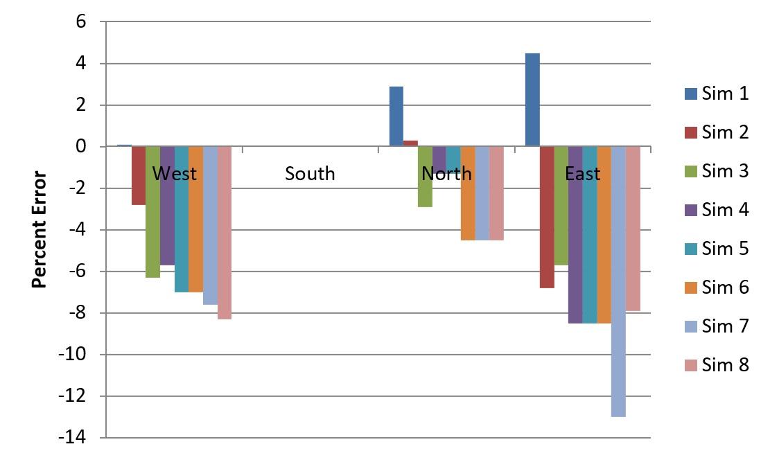Figure 9 - DAYSIM versus LICASO sDA300/50% differences
