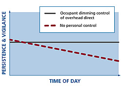 Personal Control Boosts Productivity, Energy Savings