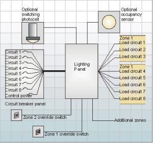 bac | Lighting Controls Association  Part 3