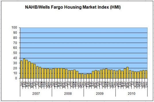 NAHB Housing Index