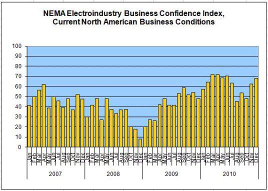 NEMA Electroindustry Business Confidence Index