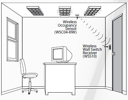 Wireless lighting controls offer flexibility and cost savings in leviton wireless control mozeypictures Images
