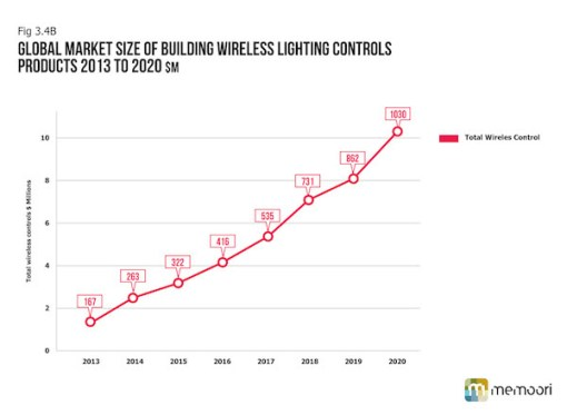 Web-Charts_Wireless Lighting Charts_2014_v4