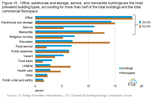 Office, warehouse/storage, service and mercantile buildings are the most popular building types, representing more than one-half of the total buildings and floorspace. Source: U.S. Department of Energy.