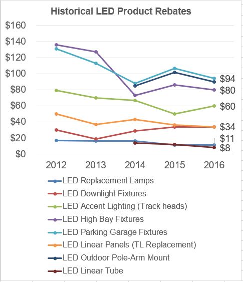Most popular LED lighting rebates as of March 29, 2016. Source: BriteSwitch North American Rebate and Incentive Database.
