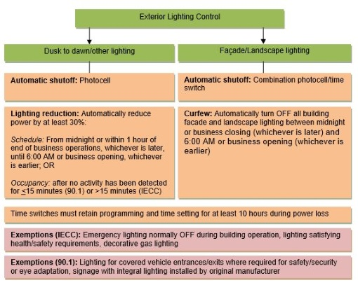 Energy codes based on ASHRAE/IES 90.1-2013 (Section 9.4.1.4) or IECC 2015 (C405.2.5) require that exterior lighting be turned OFF when it is not used via an astronomical time switch, photosensor or combination of the two. Dusk-to-dawn and other lighting must be reduced afterhours.