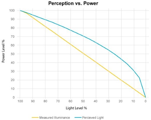 Human perception of light is non-linear, resulting in a miss-match between delivered illuminance changes and perceived light levels. In addition to understanding the dimming behavior of a product, when a manufacturer promises their product delivers 1% dimming, it is important to know whether this is 1% of light output (10% perceived brightness) or 1% actual perceived light (which is 0.05% of light output).