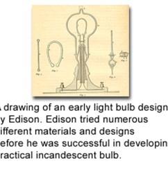 incandescent thomas edison light bulb diagram lightingdesigner d  [ 1088 x 974 Pixel ]