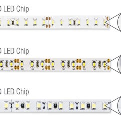 rather than the size of the led or to the lumens value of the led strip at one meter the led strip with a high lumen value will give you more light  [ 1280 x 720 Pixel ]