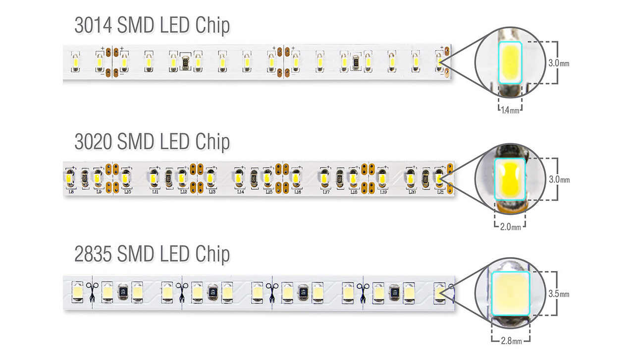 hight resolution of  rather than the size of the led or to the lumens value of the led strip at one meter the led strip with a high lumen value will give you more light