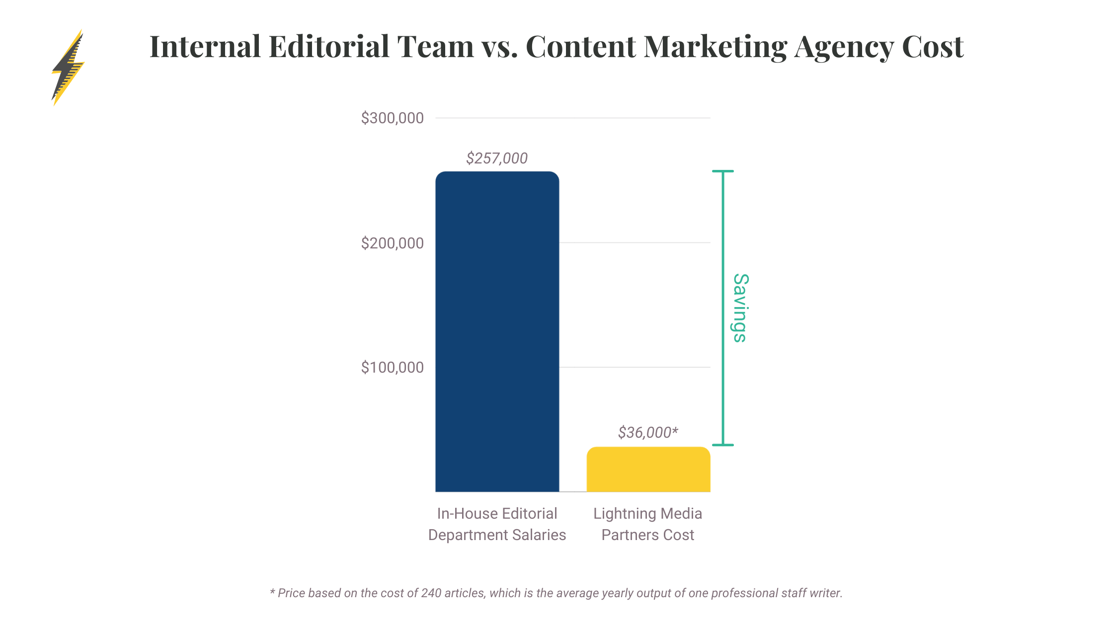 graph illustrating the cost differences between an internal editorial department and a content marketing agency