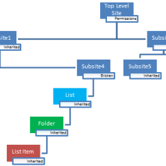 Sharepoint 2010 Site Diagram Warn Winch 2500 Parts Journey: Permissions Overview