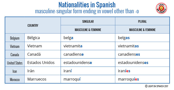 Nationalities in Spanish Masculine-singular form ending in vowel other than o